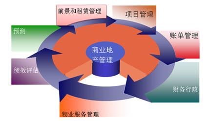 高科技信息化商务视频素材